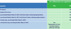 Depreciation table